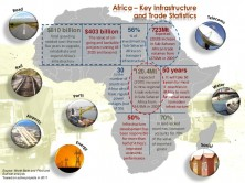 Africa Ports and Infrastructure Development – An Analysis